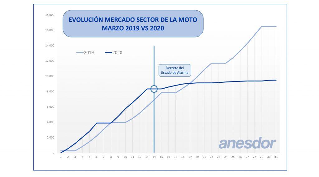 matriculación motos marzo 2020