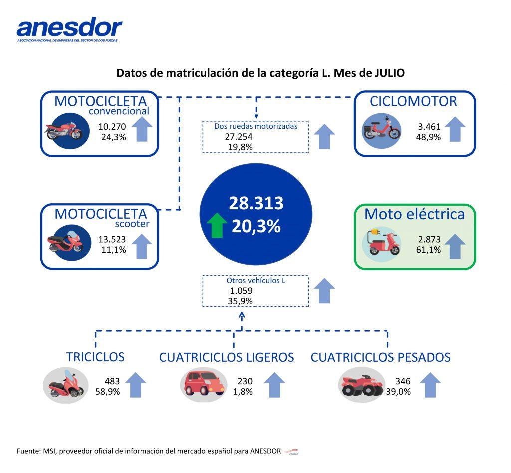 Datos de matriculaciones de motos en junio de 2020